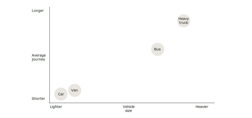 Graph comparing vehicle size with average length of journey