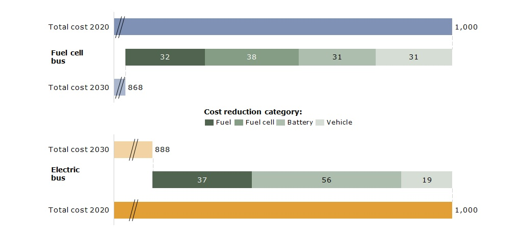 The graph shows that the reduction in cost of a fuel cell bus is likely to be greater than the reduction in cost of an electric bus between 2020 and 2030.